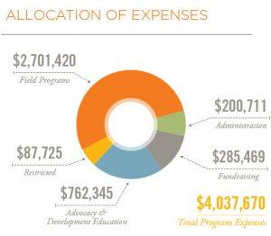 Allocation Expenses | Financials