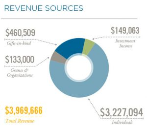 Revenue Sources | Financials