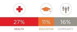 Impact Percentages