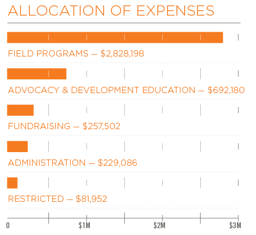 Allocation of Expenses