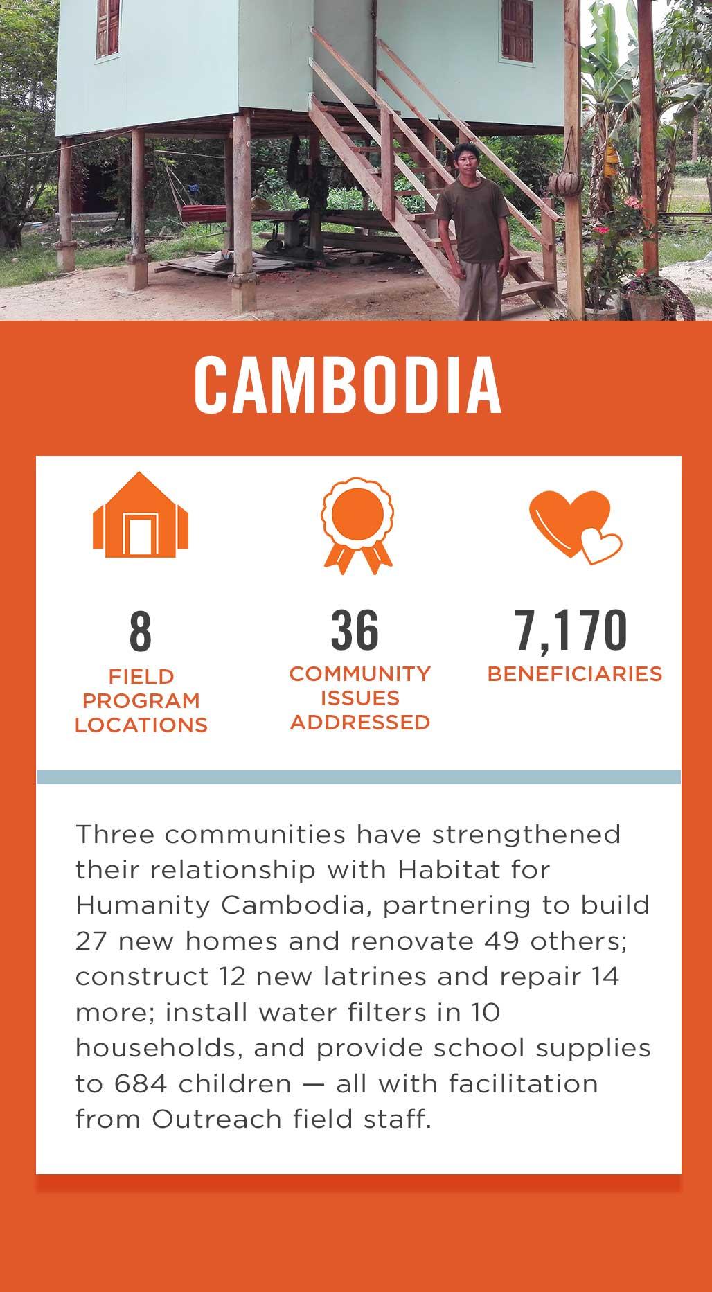 Cambodia Field Program