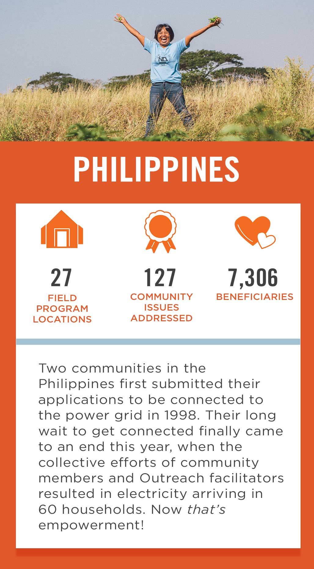 Philippines Field Program