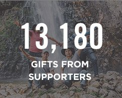 Gifts from Supporters