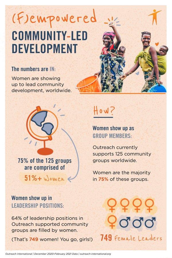 (f)Empowered Women